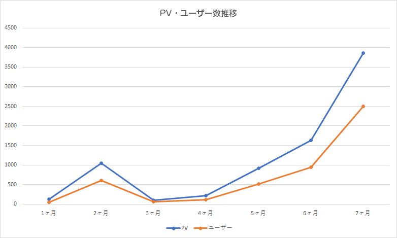7ヶ月目の運営報告(PV数・ユーザー数推移 )