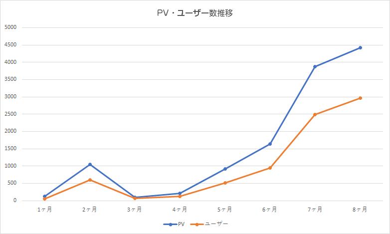 8ヶ月目の運営報告(PV数・ユーザー数推移 )
