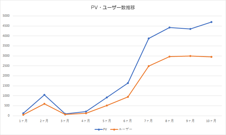 PV数とユーザー数
