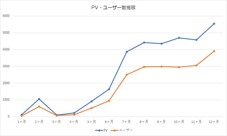 12ヶ月目のPV数とユーザー数